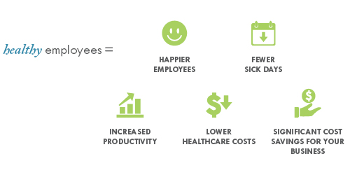 Healthy employees = Happier employees. Fewer sick days. Increased productivity. Lower healthcare costs. Significant cost savings for your business.