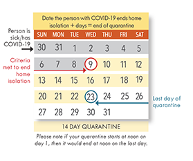 Prevea When To Start And End Quarantine Guide